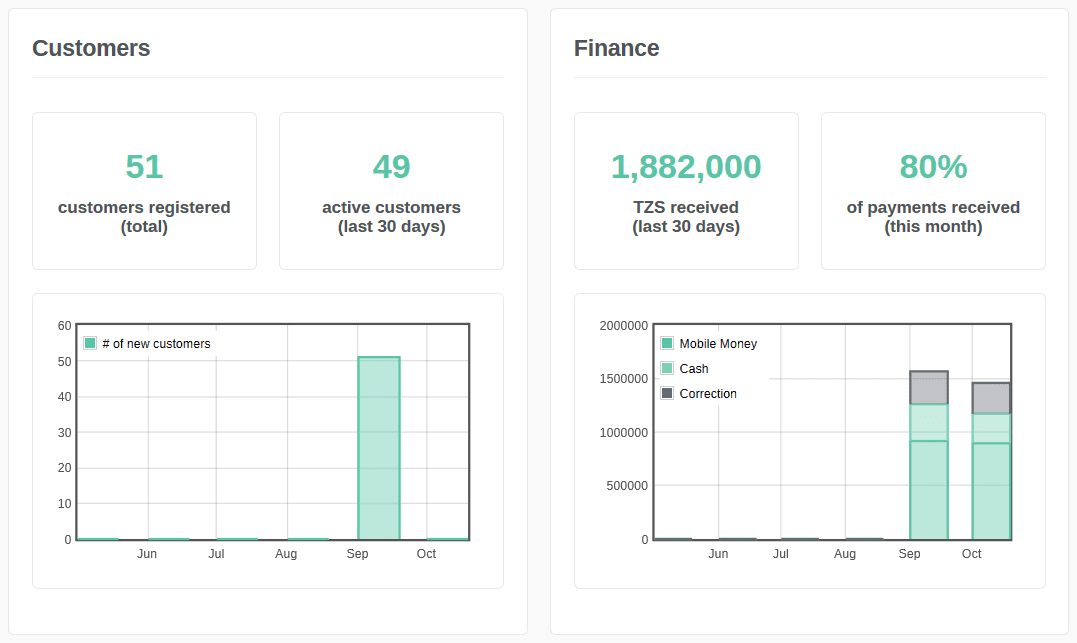 Portmoni Mobile Money Dashboard